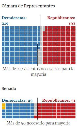 Votaciones Elecciones