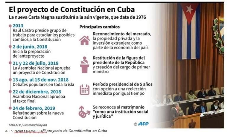 Referendo Constitucional en Cuba