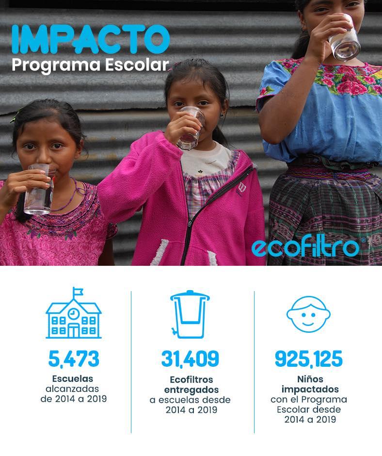 Ecofiltro Guatemala 2020