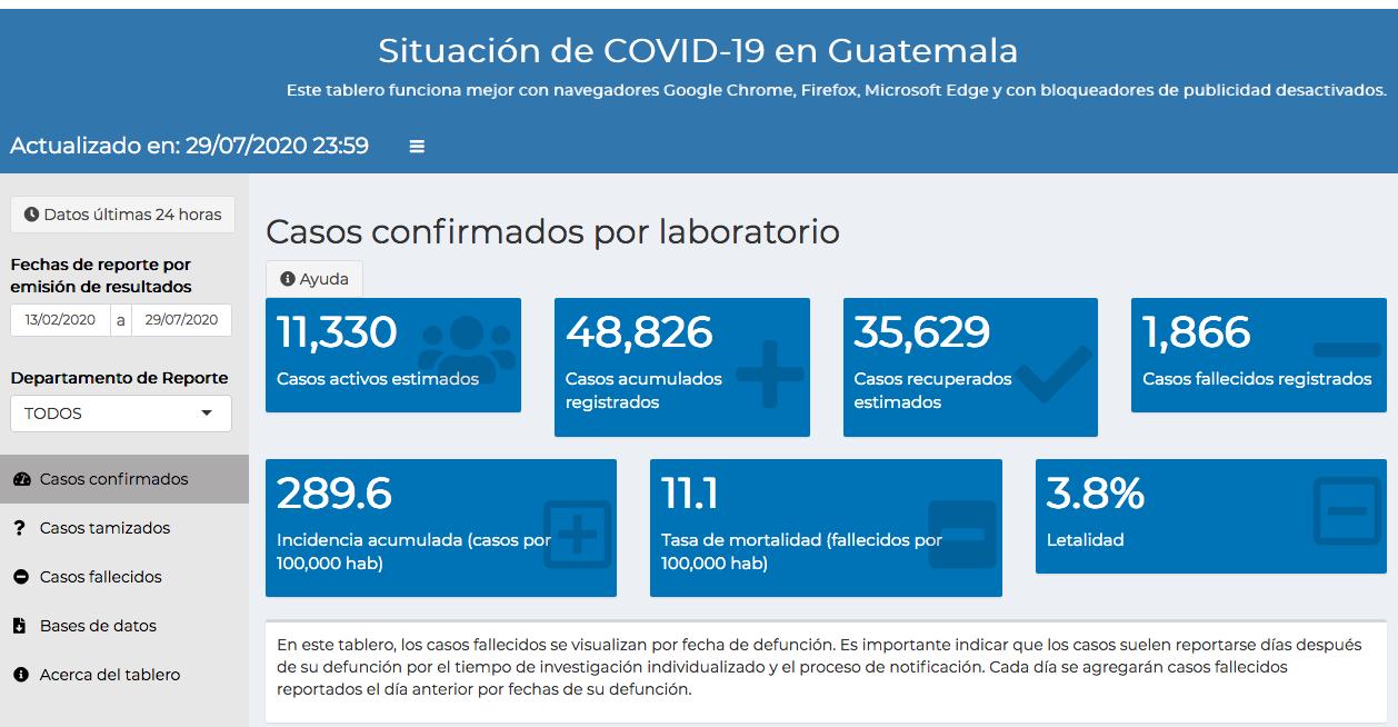 casos de coronavirus al 30 de juilo