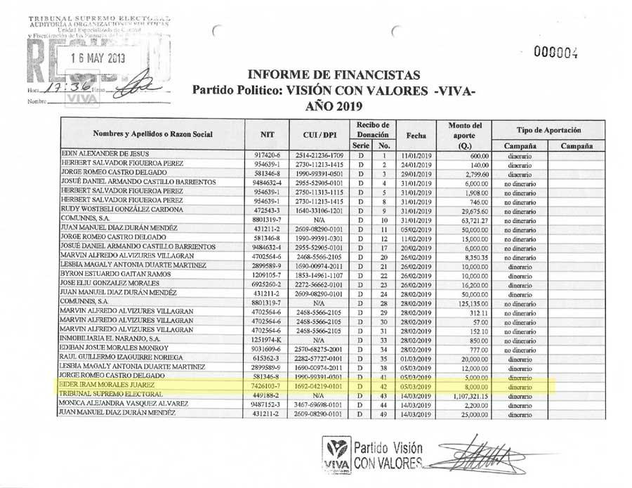 Financistas del Partido VIVA en 2019