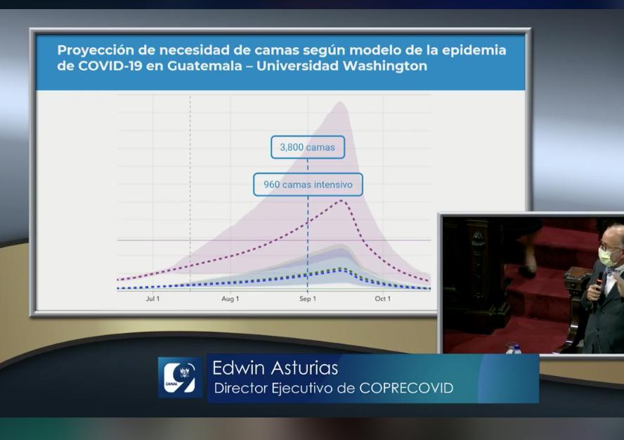 pronóstico del pico de la enfermedad Covid-19 en Guatemala
