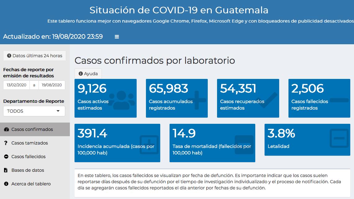 casos de coronavirus en Guatemala hasta el 20 de agosto