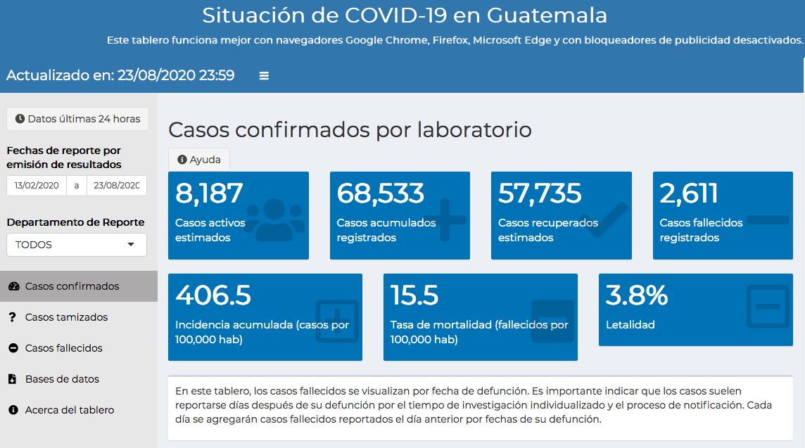 casos de coronavirus hasta el 24 de agosto
