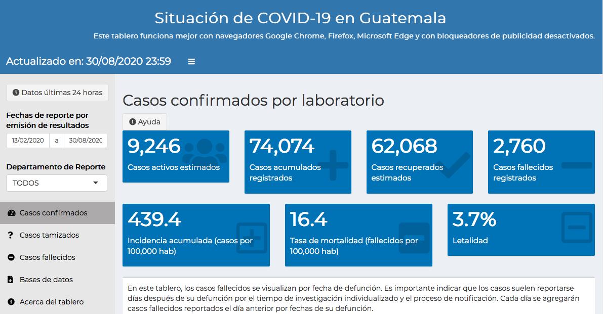 casos de coronavirus hasta el 31 de agosto