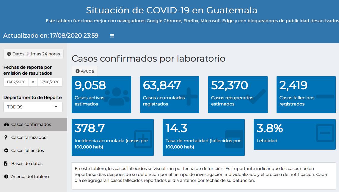 casos de coronavirus en Guatemala hasta el 18 de agosto