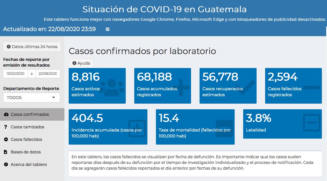 casos de coronavirus hasta el 23 de agosto