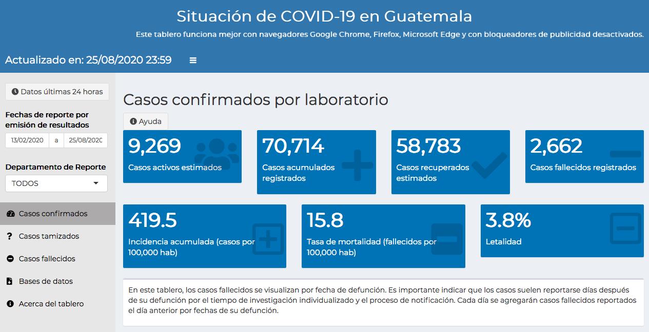 casos de coronavirus en Guatemala hasta el 26 de agosto