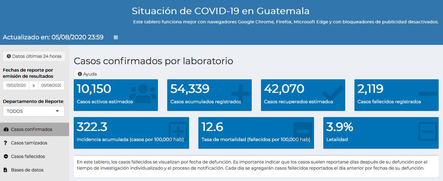 casos de coronavirus hasta el 6 de agosto