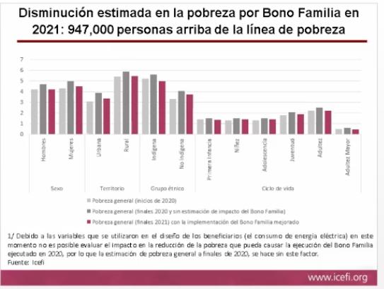 Icefi propone mantener y ampliar el Bono Familia en 2021
