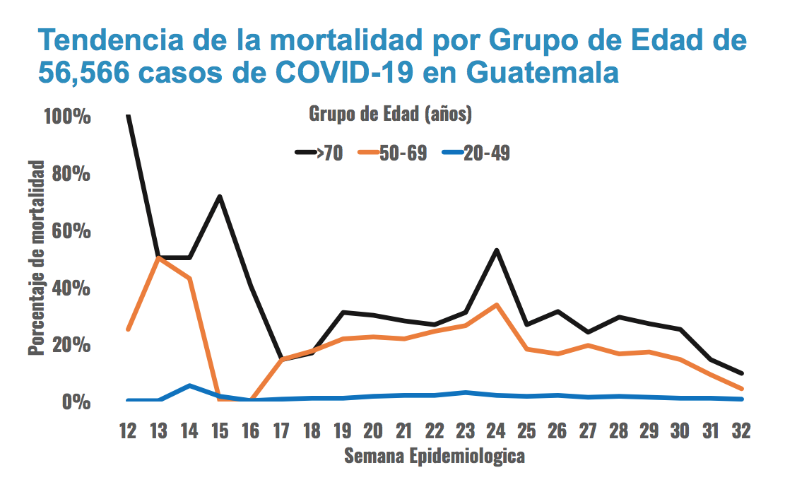 tendencia de muertes por coronavirus en Guatemala