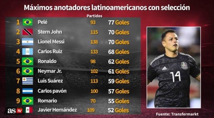 Máximos goleadores latinos a nivel de selección
