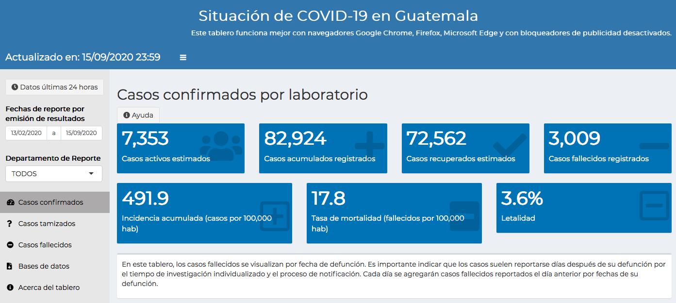 casos de coronavirus en Guatemala hasta el 16 de septiembre
