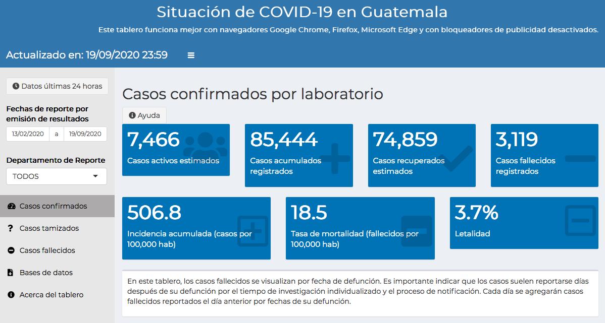 casos de coronavirus en Guatemala hasta el 20 de septiembre