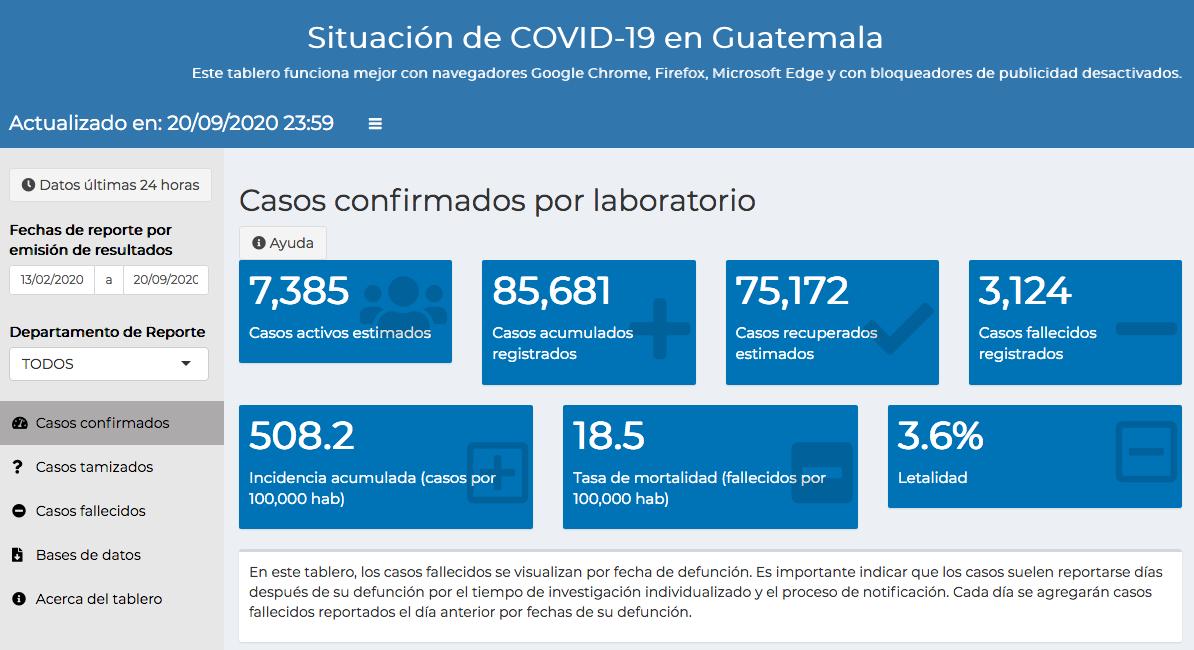 casos de coronavirus en Guatemala hasta el 21 de septiembre