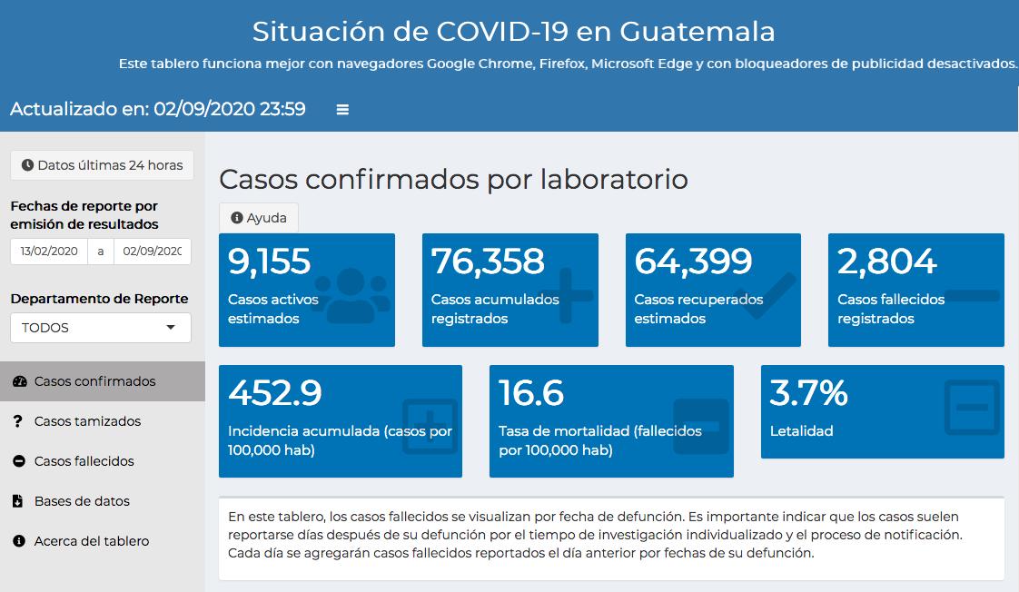 casos de coronavirus en Guatemala hasta el 3 de septiembre