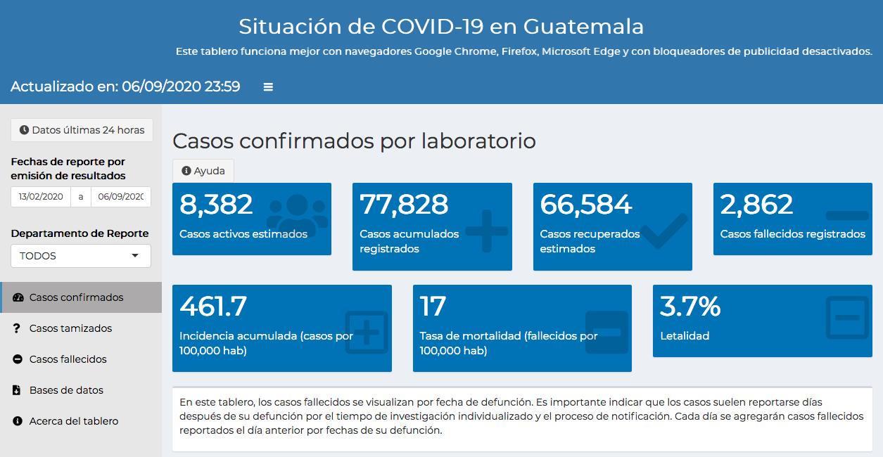 casos de coronavirus en Guatemala hasta el 7 de septiembre