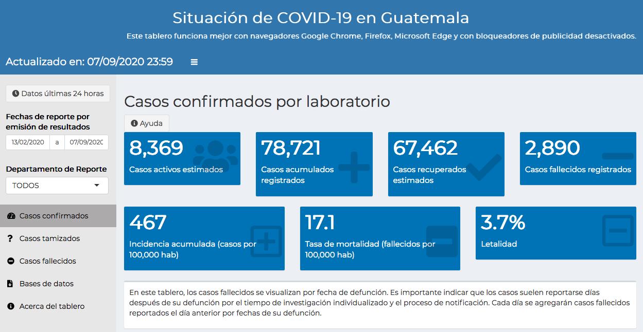 casos de coronavirus hasta el 8 de septiembre