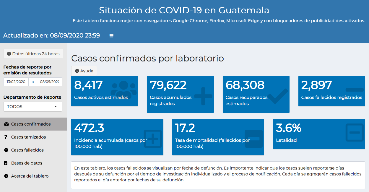 casos de coronavirus en Guatemala hasta el 9 de septiembre