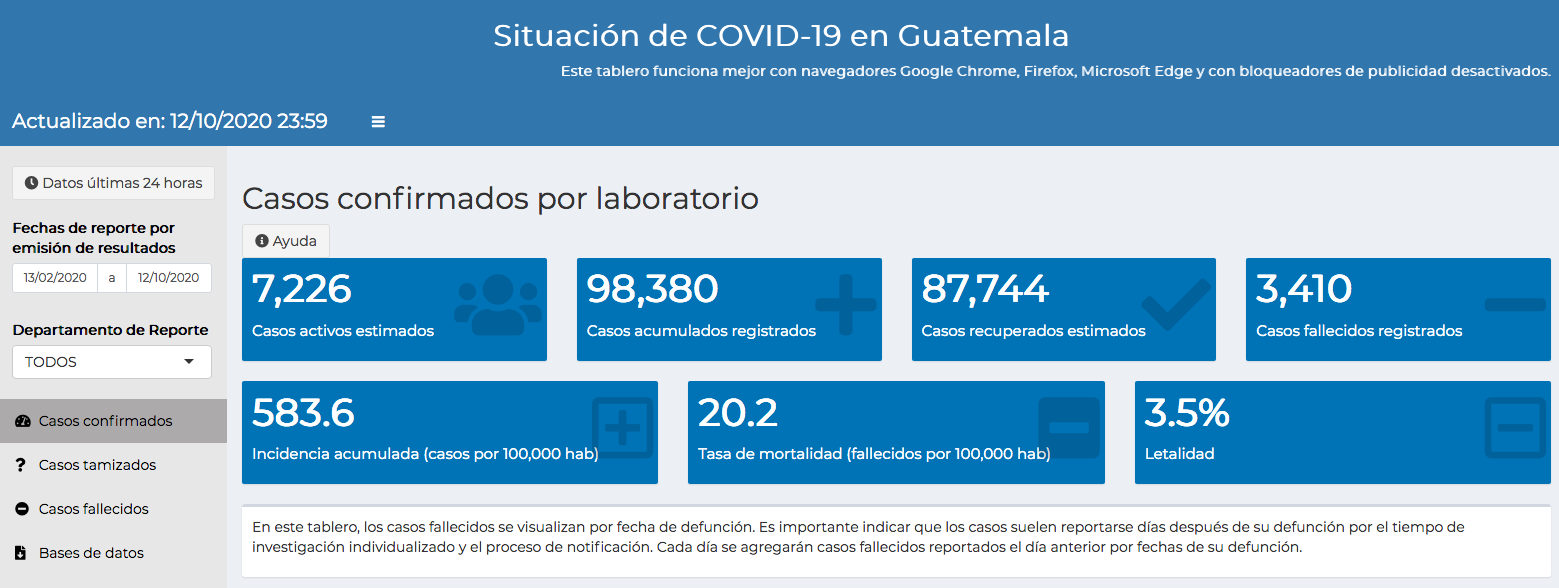 casos de coronavirus hasta el 13 de octubre
