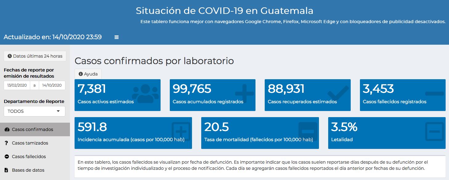casos de coronavirus hasta el 15 de octubre