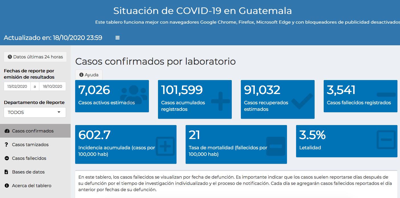 casos de coronavirus hasta el 19 de octubre