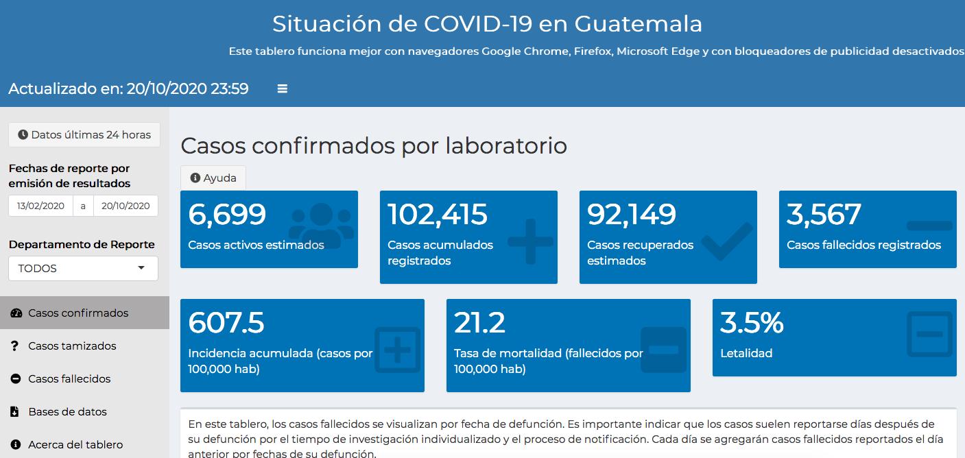 casos de coronavirus hasta el 21 de octubre