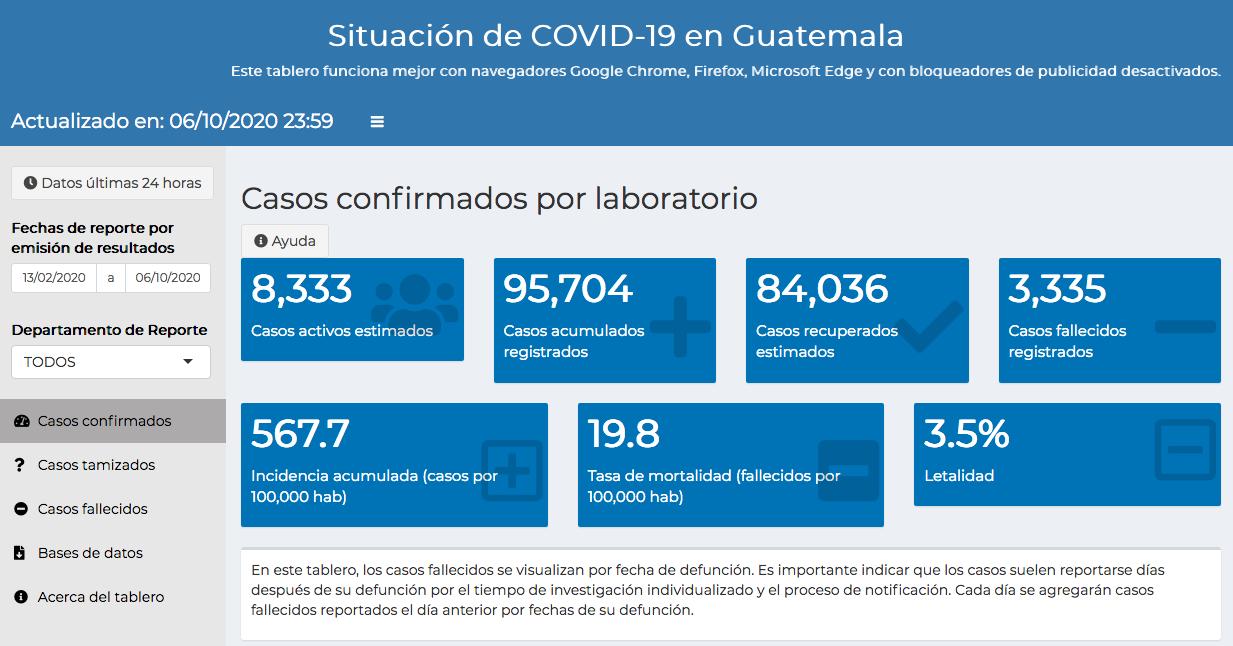 casos de coronavirus hasta el 7 de octubre