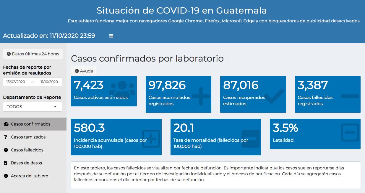 casos de coronavirus hasta el 12 de octubre
