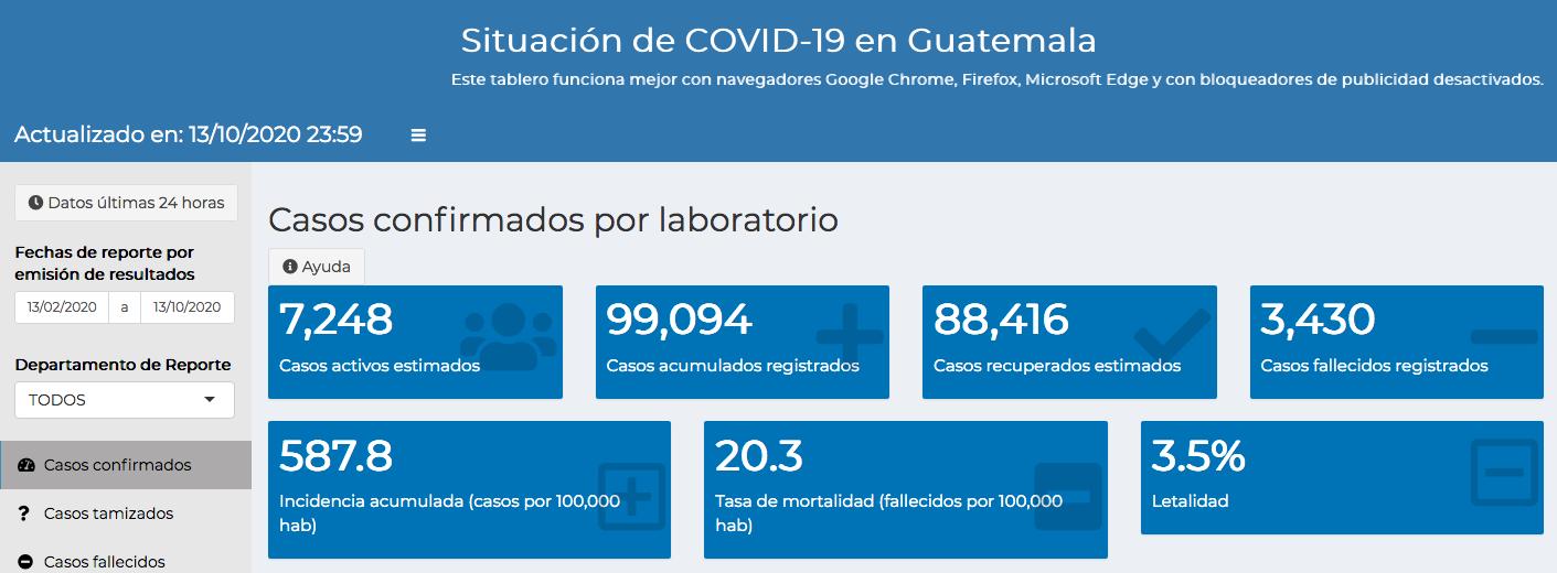 casos de coronavirus hasta el 14 de octubre