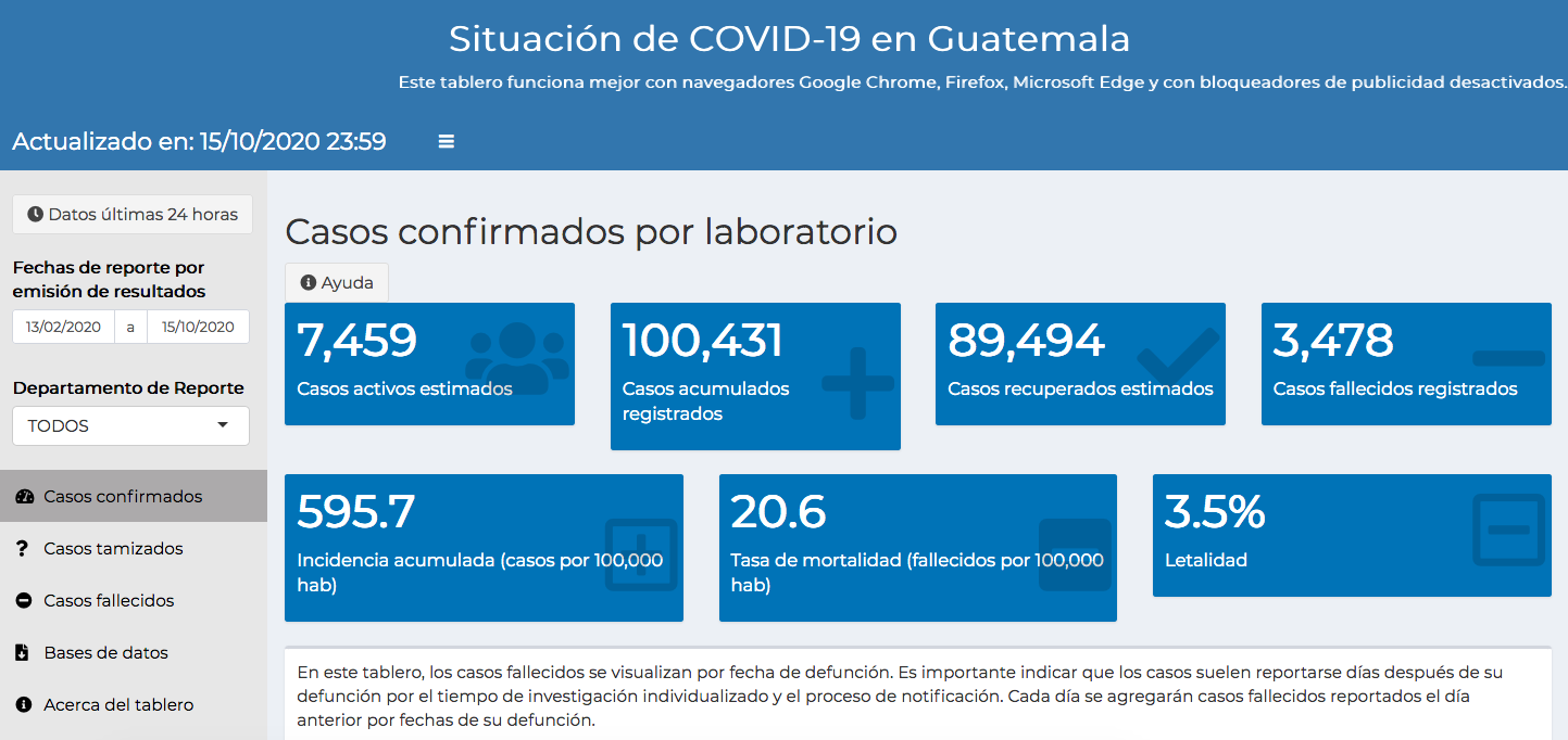 casos de coronavirus hasta el 16 de octubre