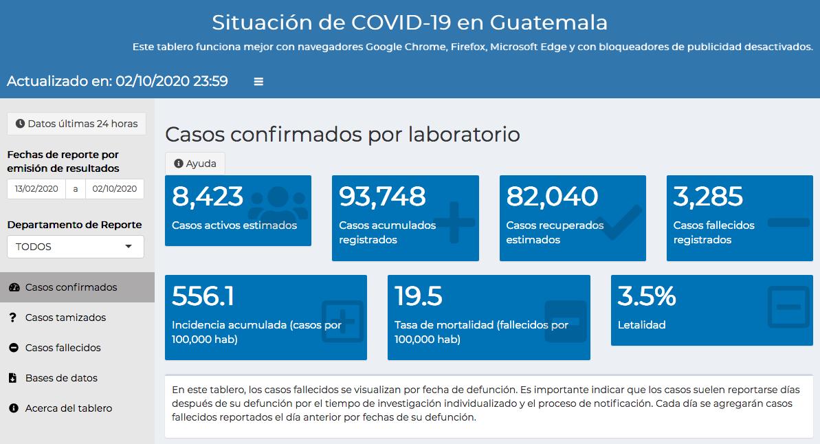 casos de coronavirus en Guatemala hasta el 3 de octubre