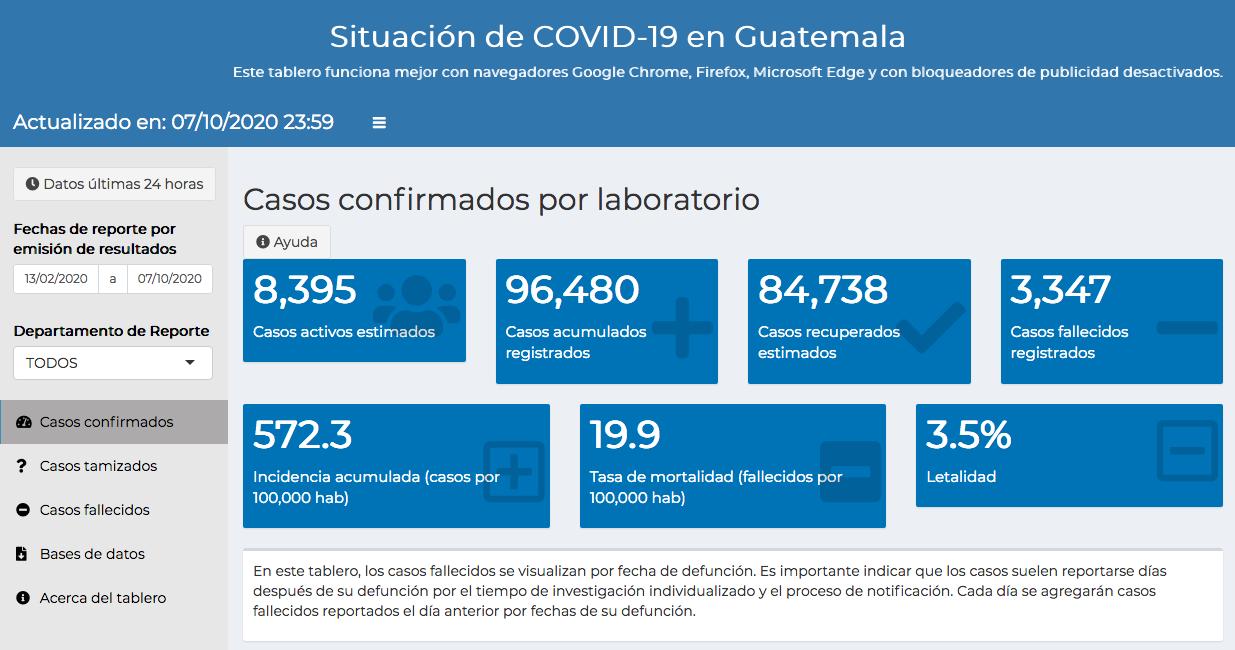 casos de coronavirus hasta el 8 de octubre