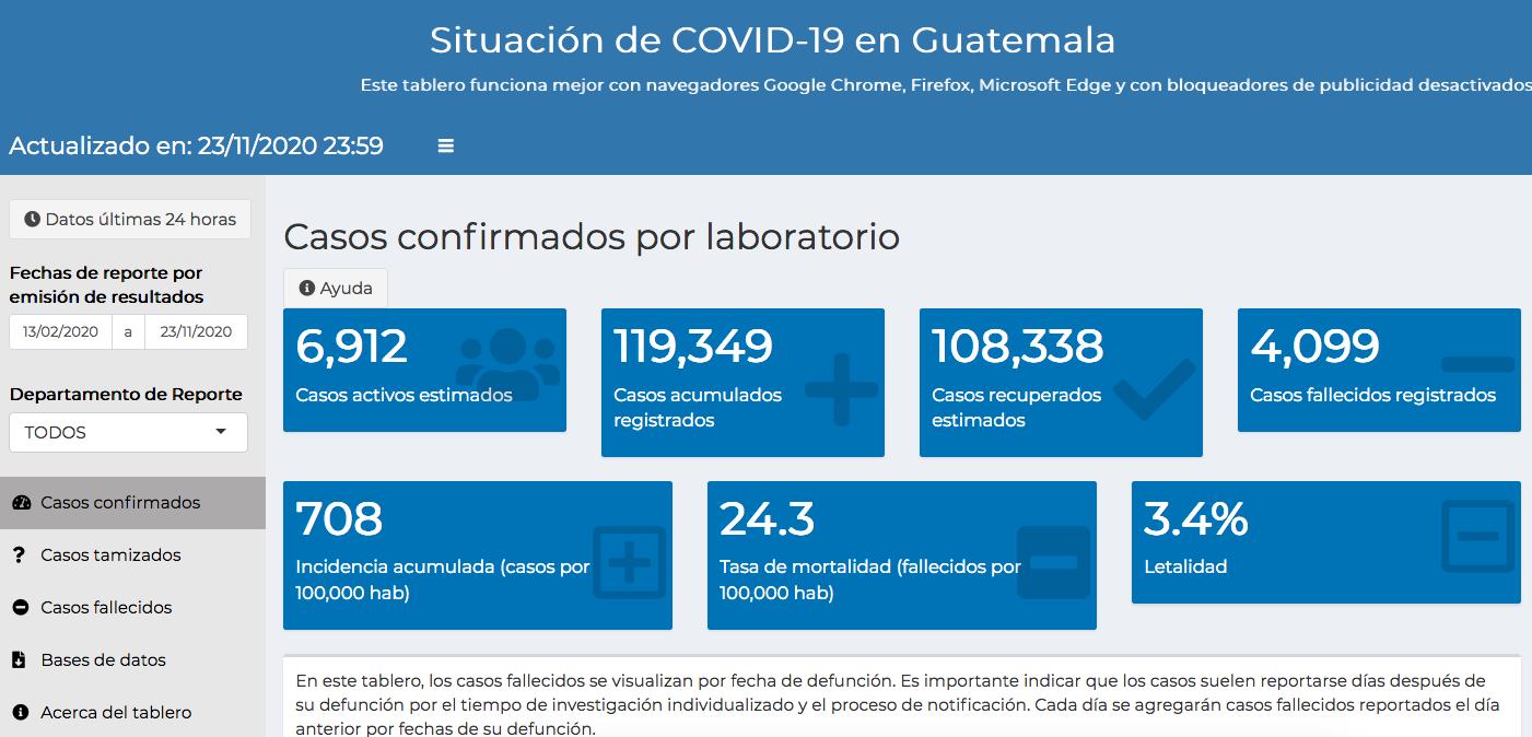 casos de coronavirus hasta el 24 de noviembre