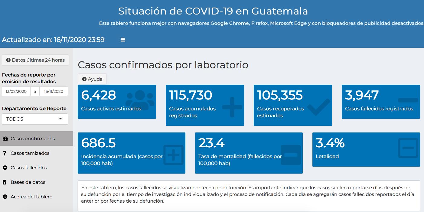 casos de coronavirus hasta el 17 de noviembre
