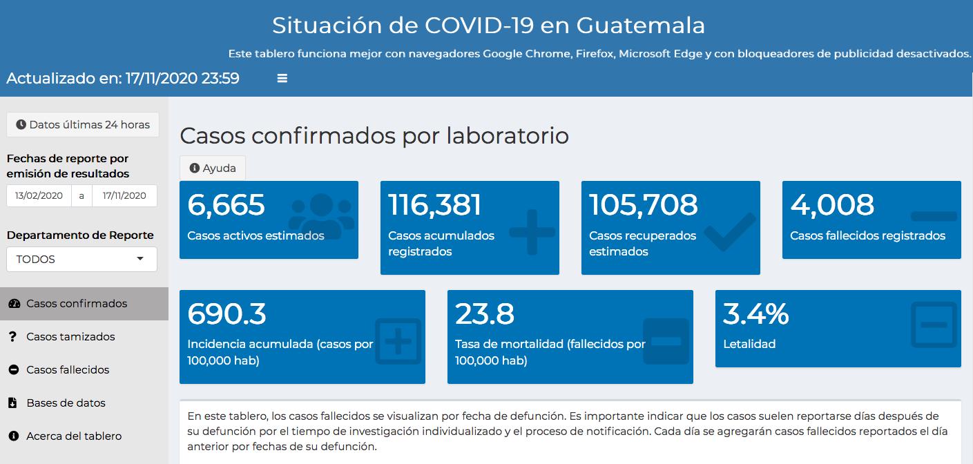 casos de coronavirus hasta el 18 de noviembre