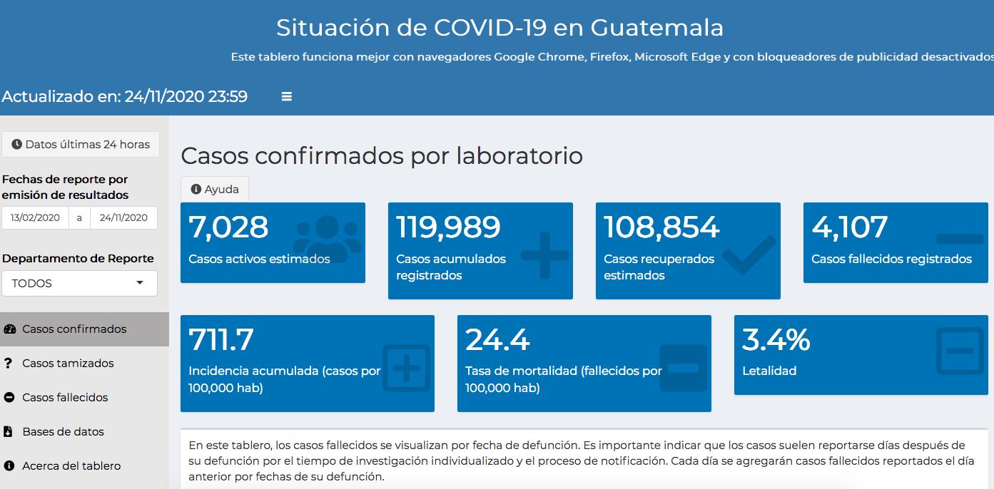 casos de coronavirus hasta el 25 de noviembre