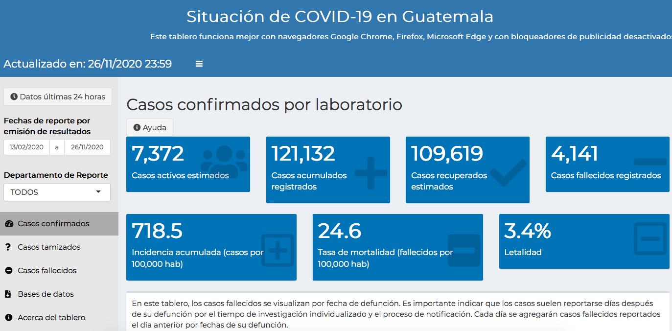 casos de coronavirus hasta el 27 de noviembre