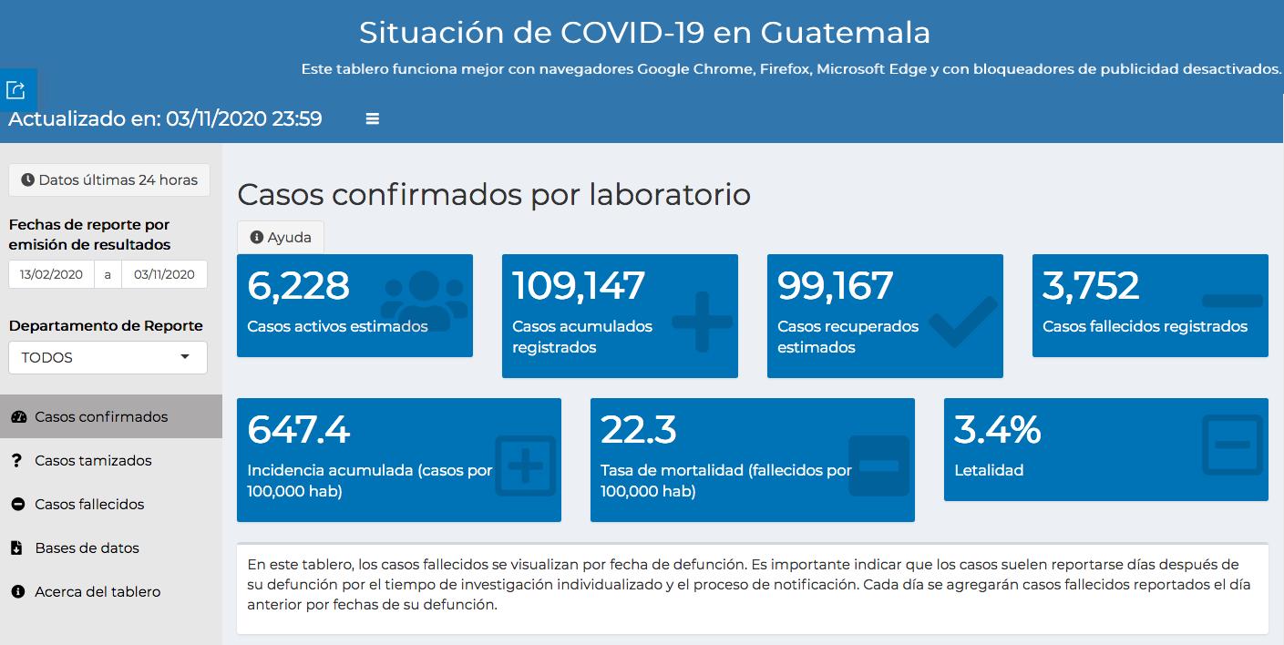 casos de coronavirus hasta el 4 de noviembre