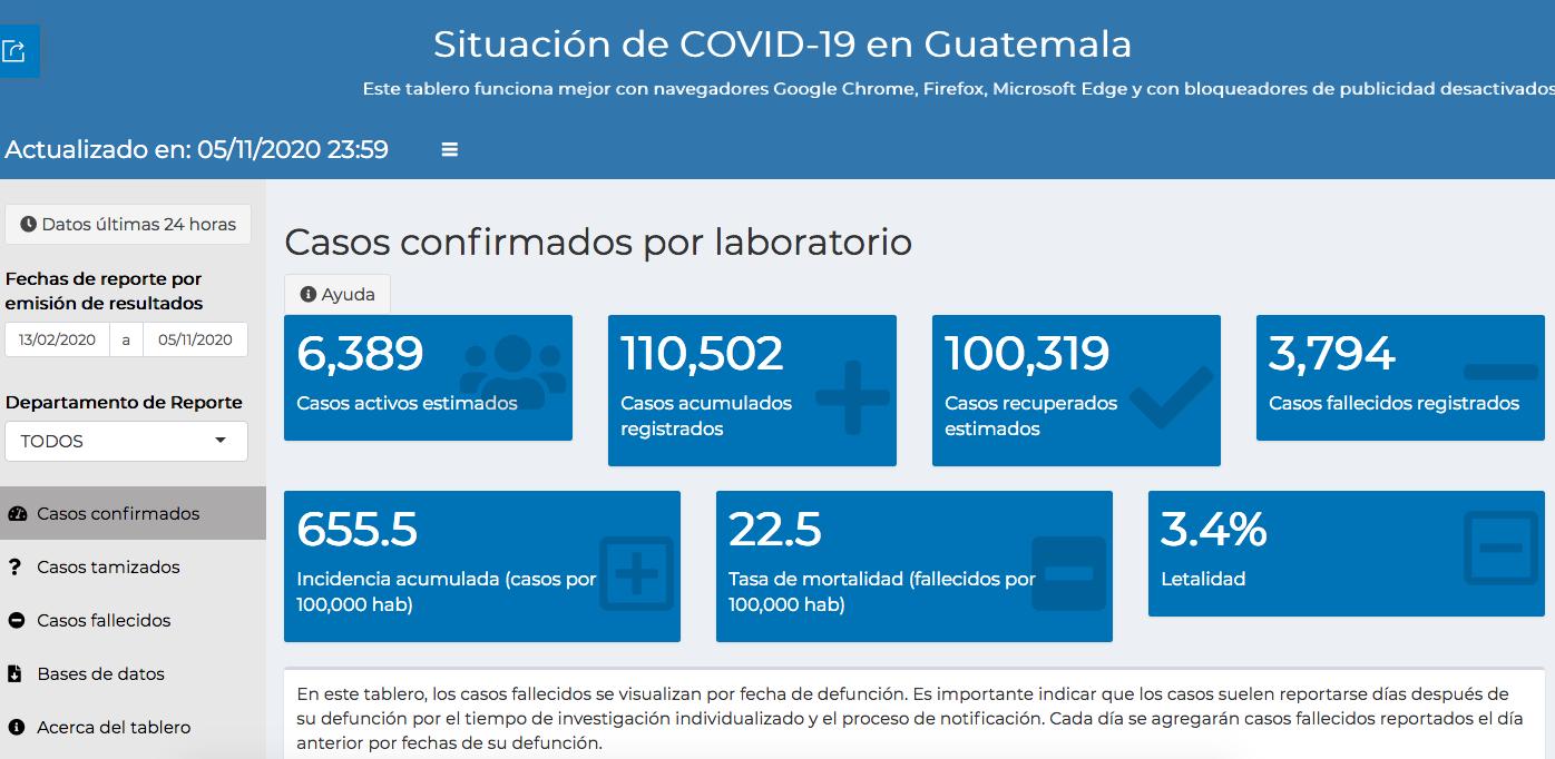 casos de coronavirus hasta el 6 de noviembre