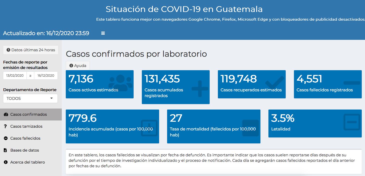 casos de coronavirus hasta el 17 de diciembre