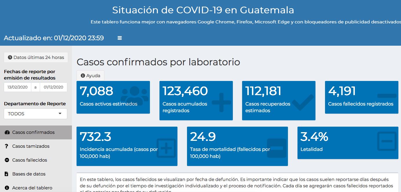 casos de coronavirus hasta el 2 de diciembre