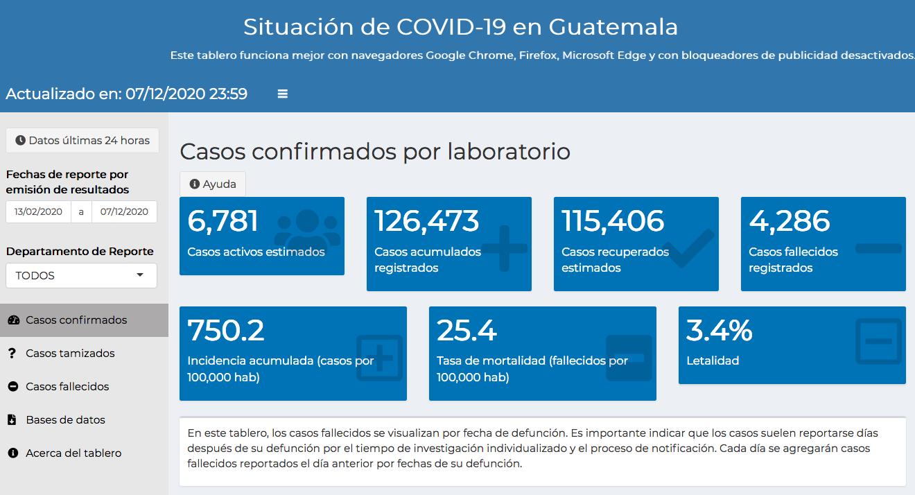 casos de coronavirus hasta el 8 de diciembre