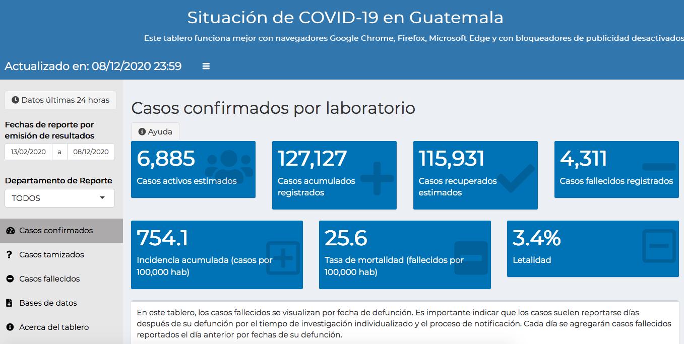 casos de coronavirus hasta el 9 de diciembre
