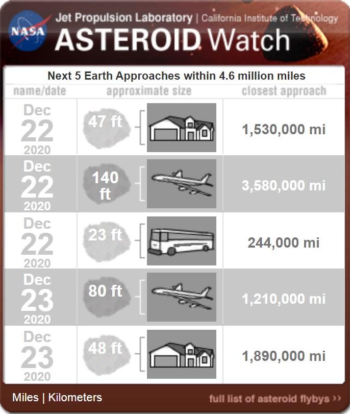Asteroides pasarán cerca de la Tierra antes de Navidad