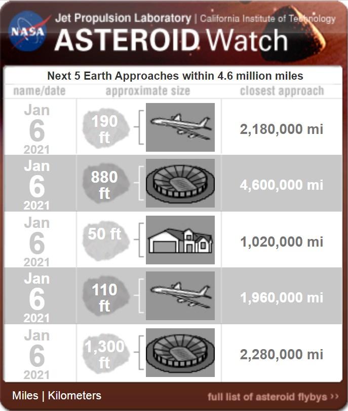Asteroides se aproximarán a la Tierra, enero 2021