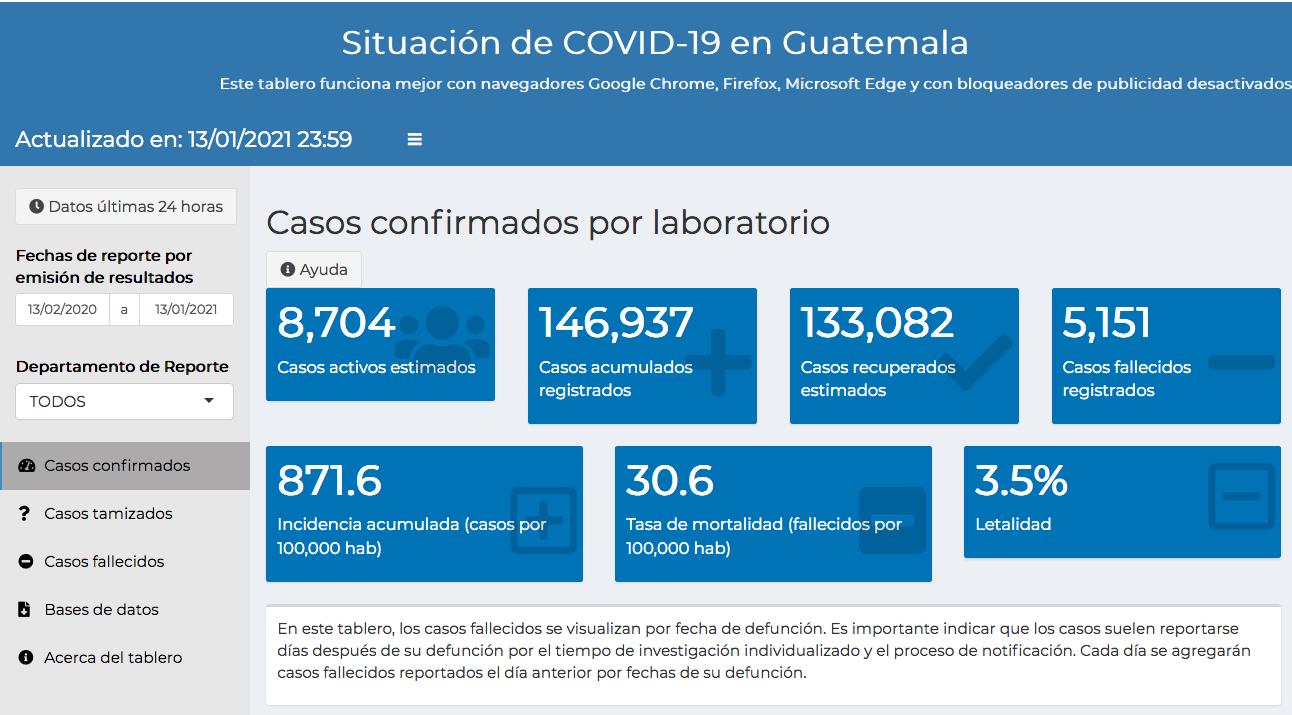 casos de coronavirus hasta el 14 de enero 2021