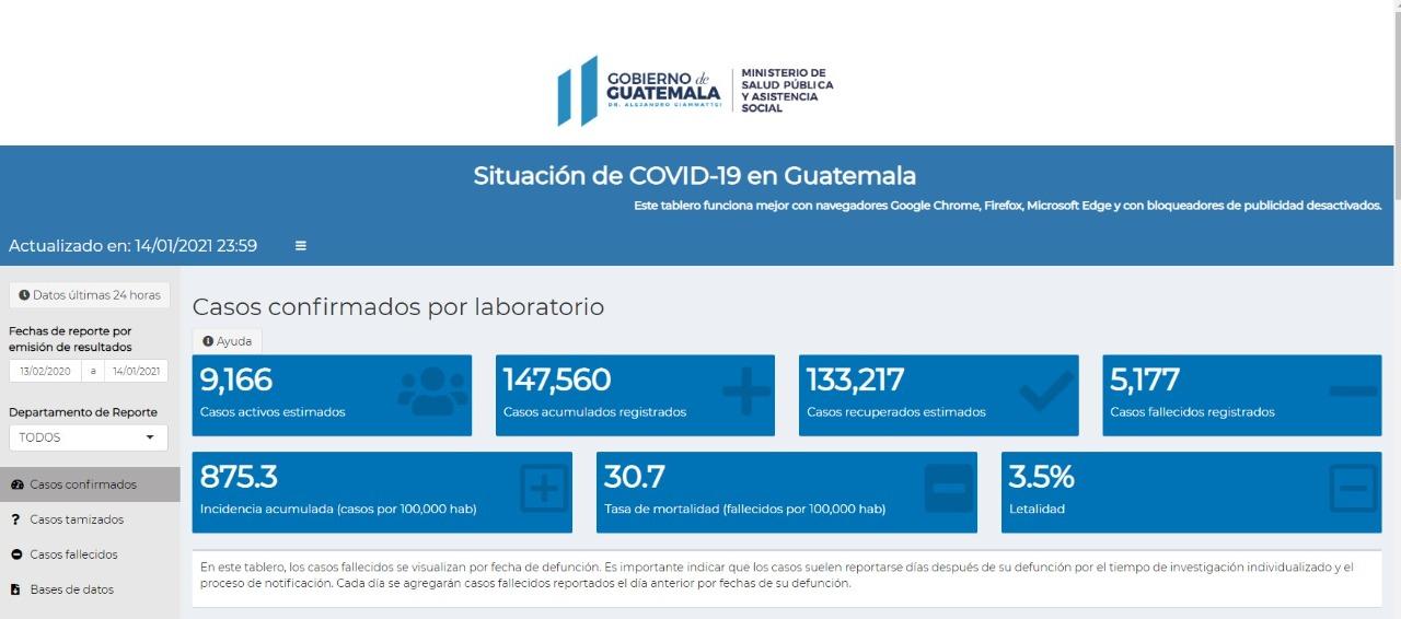 casos de coronavirus al 15 de enero 2021