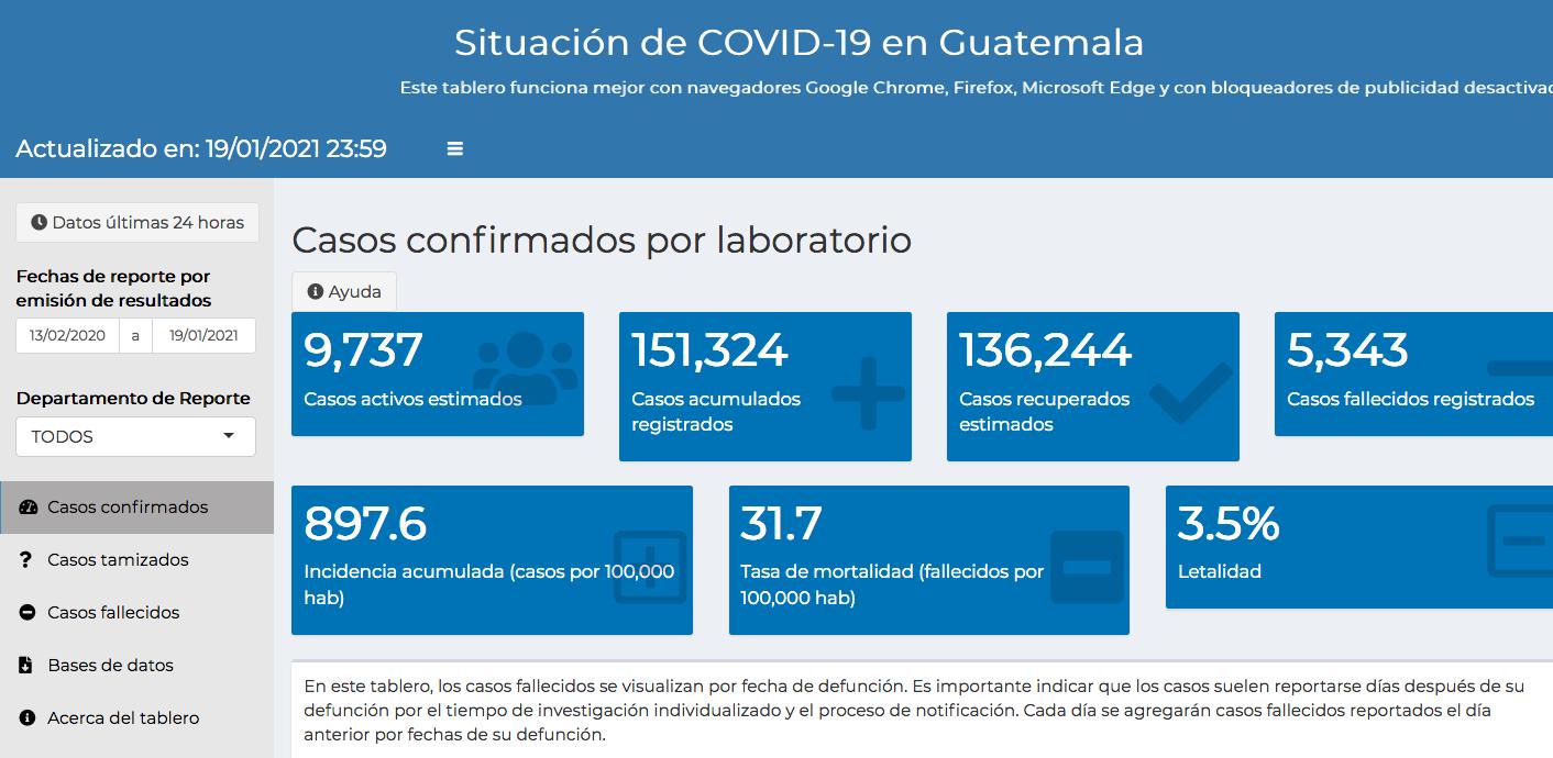 casos de coronavirus hasta el 20 de enero 2021