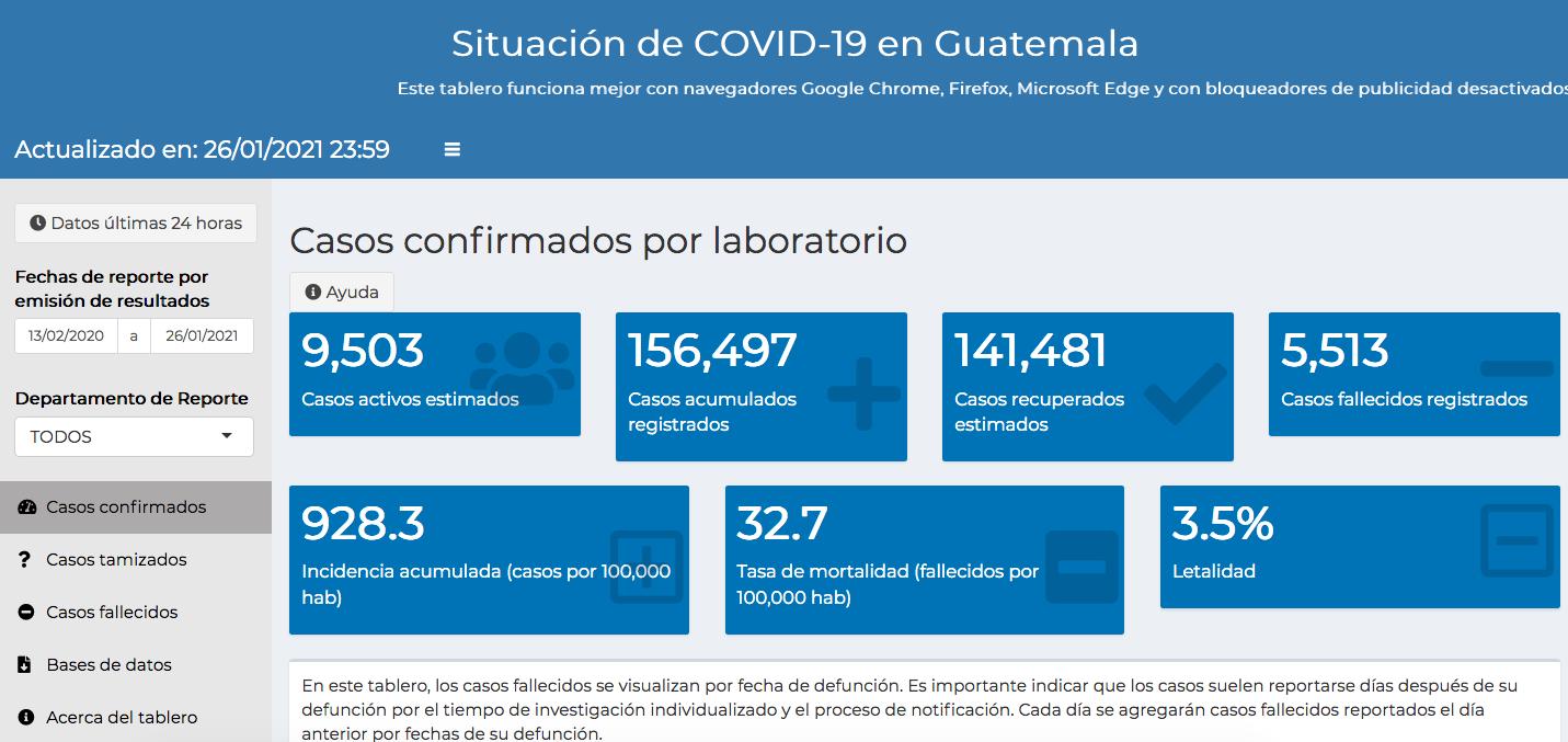 casos de coronavirus hasta el 27 de enero 2021